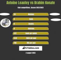 Antoine Leautey vs Brahim Konate h2h player stats