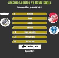 Antoine Leautey vs David Djigla h2h player stats