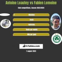 Antoine Leautey vs Fabien Lemoine h2h player stats