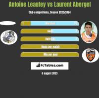 Antoine Leautey vs Laurent Abergel h2h player stats