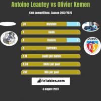 Antoine Leautey vs Olivier Kemen h2h player stats