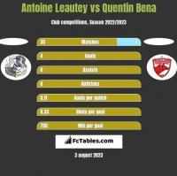 Antoine Leautey vs Quentin Bena h2h player stats
