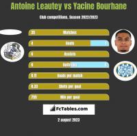 Antoine Leautey vs Yacine Bourhane h2h player stats