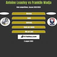 Antoine Leautey vs Franklin Wadja h2h player stats