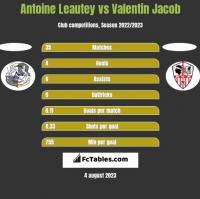 Antoine Leautey vs Valentin Jacob h2h player stats