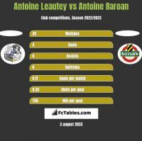 Antoine Leautey vs Antoine Baroan h2h player stats