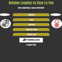 Antoine Leautey vs Enzo Le Fee h2h player stats