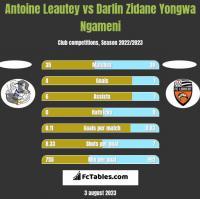 Antoine Leautey vs Darlin Zidane Yongwa Ngameni h2h player stats
