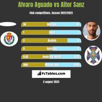 Alvaro Aguado vs Aitor Sanz h2h player stats
