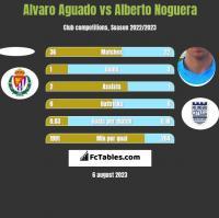 Alvaro Aguado vs Alberto Noguera h2h player stats