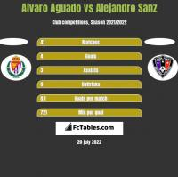 Alvaro Aguado vs Alejandro Sanz h2h player stats