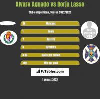 Alvaro Aguado vs Borja Lasso h2h player stats