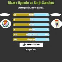 Alvaro Aguado vs Borja Sanchez h2h player stats