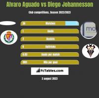 Alvaro Aguado vs Diego Johannesson h2h player stats