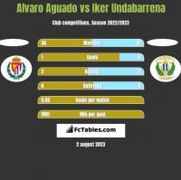 Alvaro Aguado vs Iker Undabarrena h2h player stats