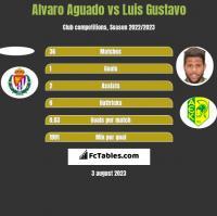 Alvaro Aguado vs Luis Gustavo h2h player stats