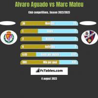Alvaro Aguado vs Marc Mateu h2h player stats