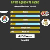 Alvaro Aguado vs Nacho h2h player stats