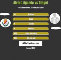 Alvaro Aguado vs Otegui h2h player stats