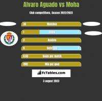 Alvaro Aguado vs Moha h2h player stats