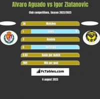 Alvaro Aguado vs Igor Zlatanovic h2h player stats