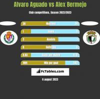 Alvaro Aguado vs Alex Bermejo h2h player stats