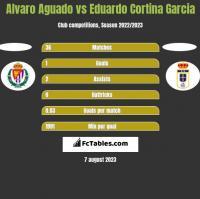 Alvaro Aguado vs Eduardo Cortina Garcia h2h player stats