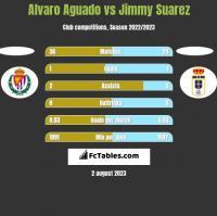 Alvaro Aguado vs Jimmy Suarez h2h player stats