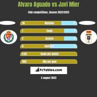 Alvaro Aguado vs Javi Mier h2h player stats