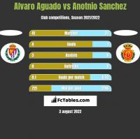 Alvaro Aguado vs Anotnio Sanchez h2h player stats