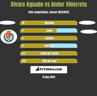 Alvaro Aguado vs Ander Vidorreta h2h player stats