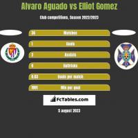 Alvaro Aguado vs Elliot Gomez h2h player stats