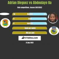 Adrian Dieguez vs Abdoulaye Ba h2h player stats
