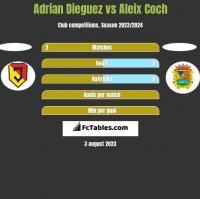 Adrian Dieguez vs Aleix Coch h2h player stats
