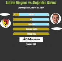 Adrian Dieguez vs Alejandro Galvez h2h player stats