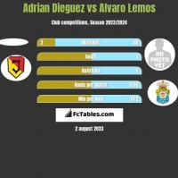 Adrian Dieguez vs Alvaro Lemos h2h player stats