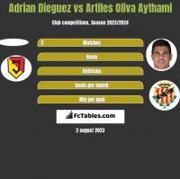 Adrian Dieguez vs Artiles Oliva Aythami h2h player stats