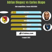 Adrian Dieguez vs Carlos Akapo h2h player stats