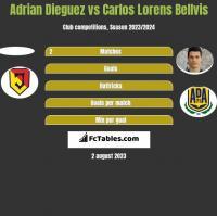 Adrian Dieguez vs Carlos Lorens Bellvis h2h player stats