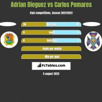 Adrian Dieguez vs Carlos Pomares h2h player stats