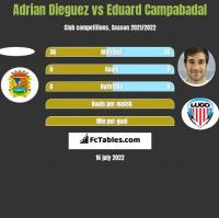 Adrian Dieguez vs Eduard Campabadal h2h player stats