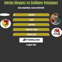 Adrian Dieguez vs Emiliano Velazquez h2h player stats