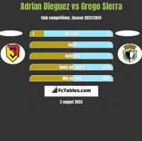 Adrian Dieguez vs Grego Sierra h2h player stats