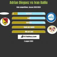 Adrian Dieguez vs Ivan Balliu h2h player stats