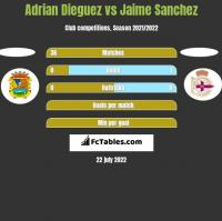 Adrian Dieguez vs Jaime Sanchez h2h player stats