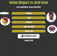 Adrian Dieguez vs Jordi Amat h2h player stats