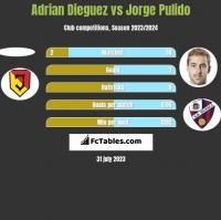 Adrian Dieguez vs Jorge Pulido h2h player stats