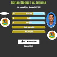 Adrian Dieguez vs Juanma h2h player stats