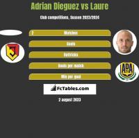 Adrian Dieguez vs Laure h2h player stats