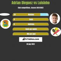 Adrian Dieguez vs Luisinho h2h player stats